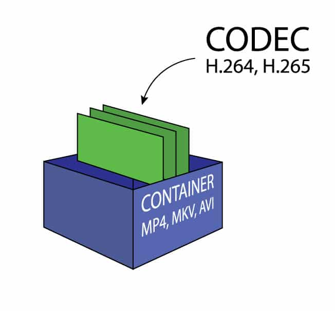 Picture of video container and codecs(MP4,MKV,AVI,WMA,MOV)