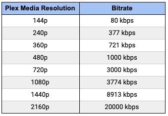 Plex media resolution and bitrate