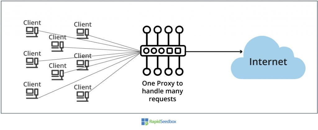 proxies based on service