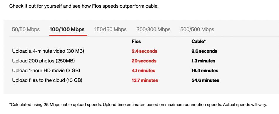 Verizon 100/100 Mbps.