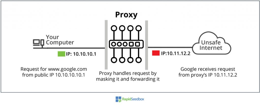 types of proxy based on anonymity