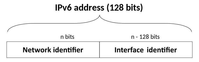 IPv4 network + interface