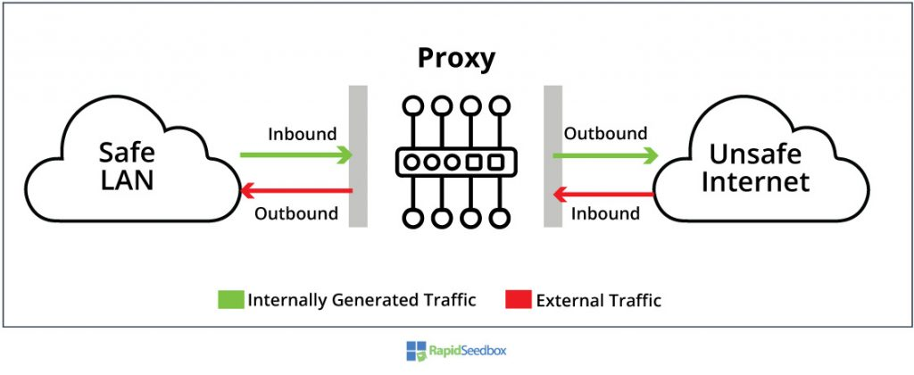 types of proxy based on traffic flow
