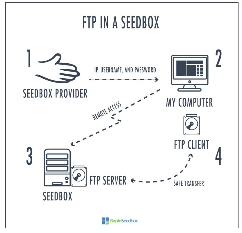 FTP in a Seedbox.