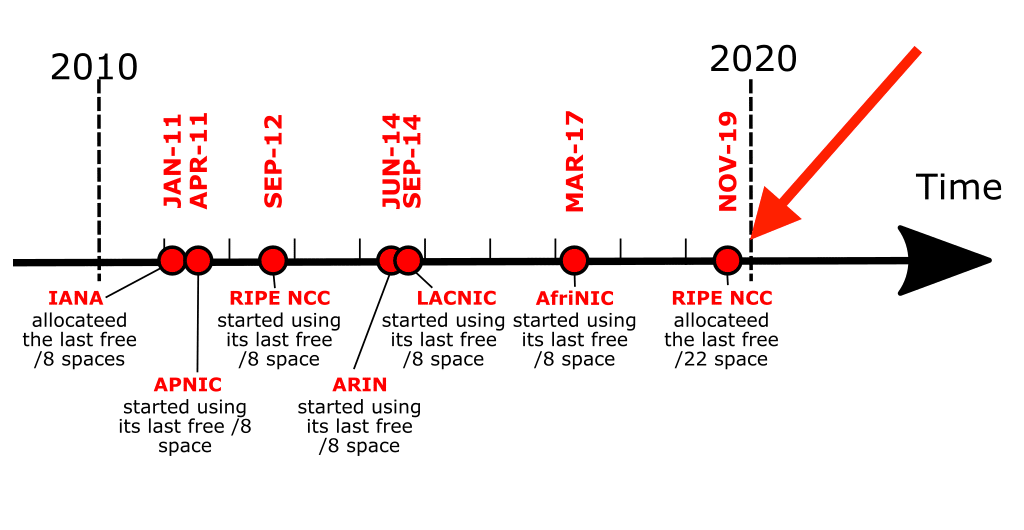 IANA IPv4 Allocation Timeline