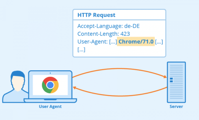Anti web scraping techniques and the user agent. Image source https://www.seobility.net/de/wiki/User_Agent
