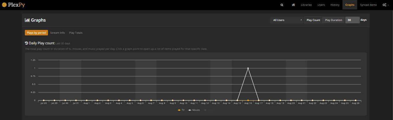 plexpy-graphs